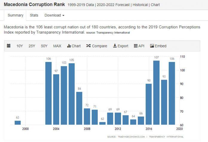 corruption in Macedonia