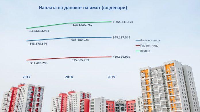 Skopje property tax Arachinovo